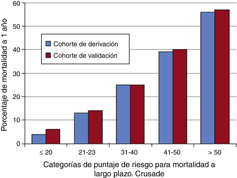 Porcentaje de las categorías de mortalidad a largo plazo. Tomado de Roe et al.6.