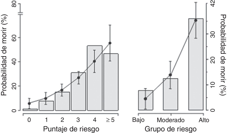 Riesgo de mortalidad por todas las causas. Estudio Italian Elderly ACS. Riesgo de mortalidad por todas las causas observada (barras) y predicha (círculos) en la cohorte de validación de acuerdo al puntaje de riesgo (izquierda). Las líneas sólidas a través de cada barra representan 95% IC del riesgo predicho. El análisis es replicado (derecha) de acuerdo a la estratification del riesgo (bajo rieso ≤ 1; moderado = 2, alto rieso ≥ 3) derivada de la cohote del estudio. Tomado de Angeli et al.7.